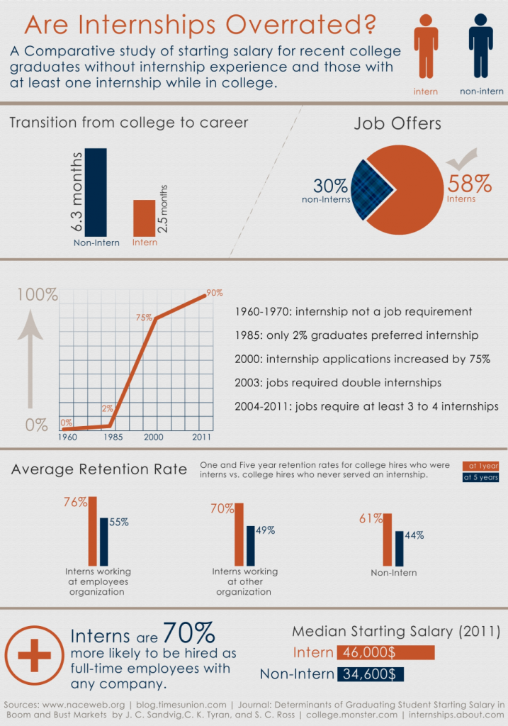 Are Internships Overrated?